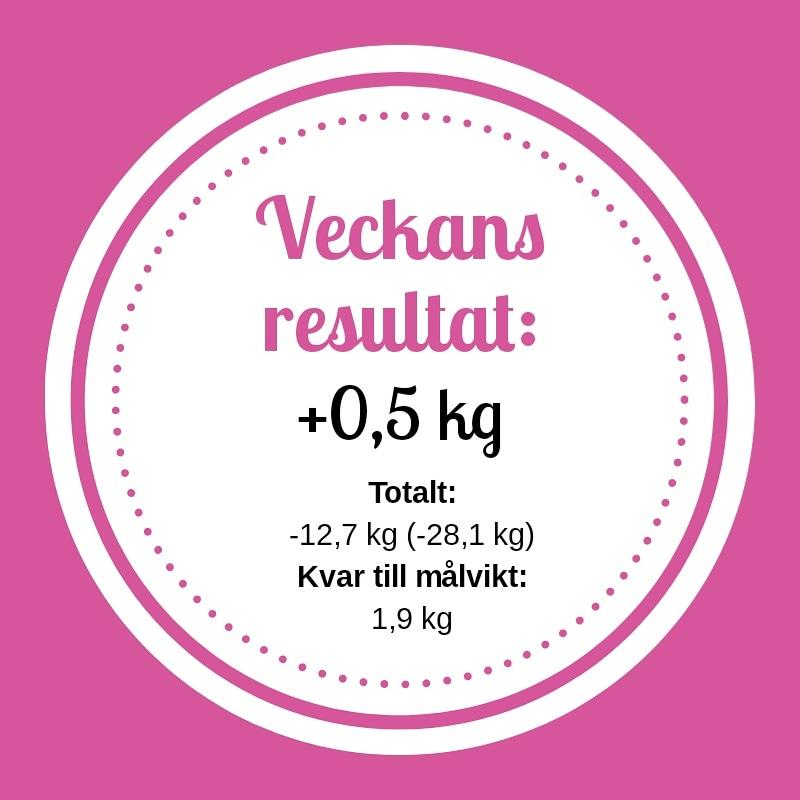 Resultat vecka 63 med viktväktarna