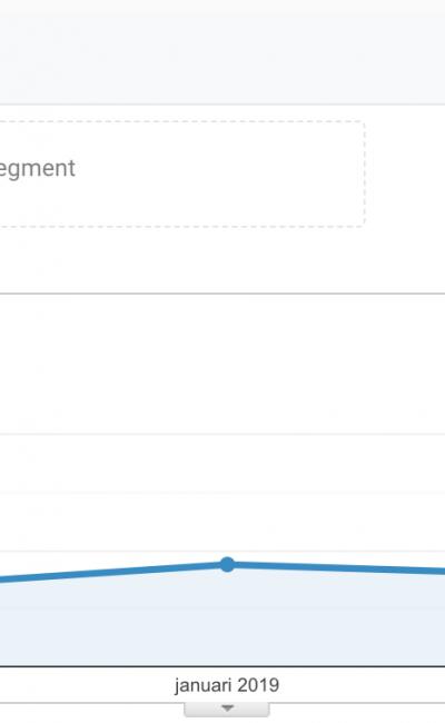 Hur många unika besökare har bloggen?