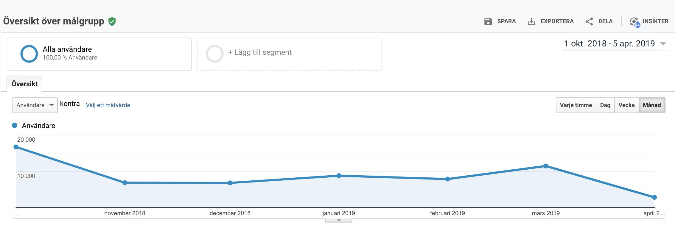 hur många unika besökare har bloggen